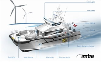 Imtra Provides Safety & Comfort for Crew Transfer Vessels
