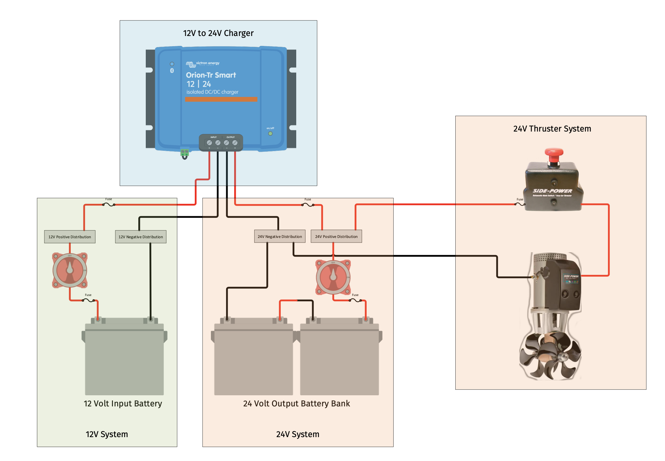 How Victron Can Help Boats Manage Multi-Voltage Electrical Systems